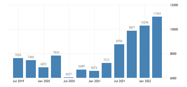 luxembourg number of job vacancies eurostat data