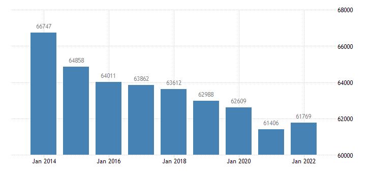 luxembourg number of touristic establishments eurostat data