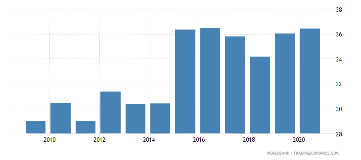 luxembourg official exchange rate lcu per usd period average wb data