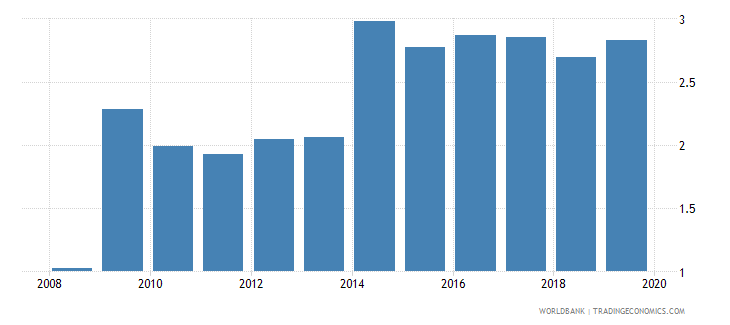 luxembourg pension fund assets to gdp percent wb data
