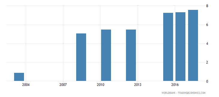 luxembourg percentage of female students in tertiary education enrolled in isced 8 wb data