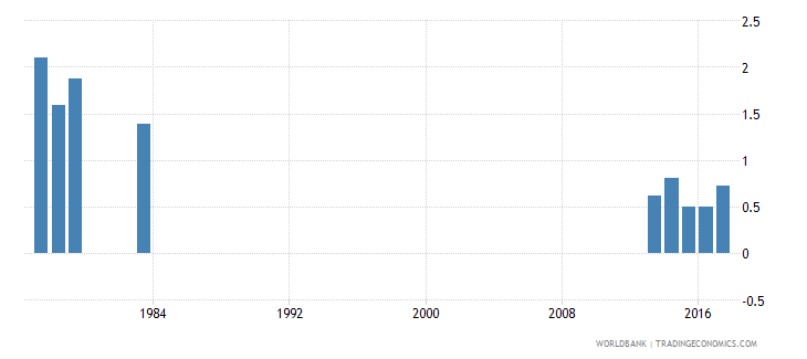luxembourg percentage of repeaters in grade 6 of primary education female percent wb data