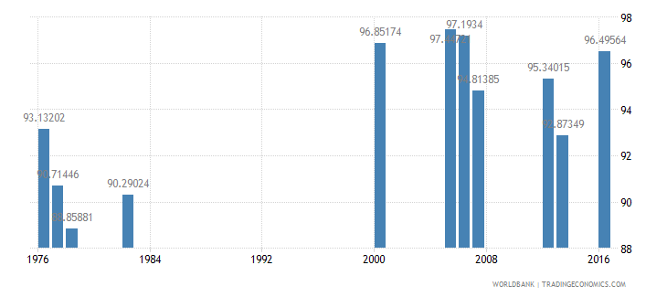 luxembourg persistence to grade 5 male percent of cohort wb data