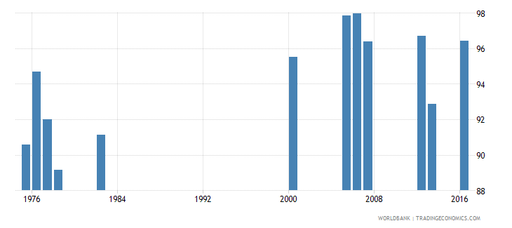 luxembourg persistence to grade 5 total percent of cohort wb data