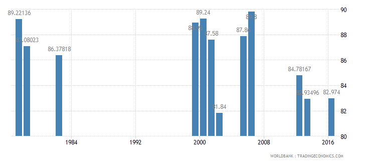 luxembourg persistence to last grade of primary total percent of cohort wb data