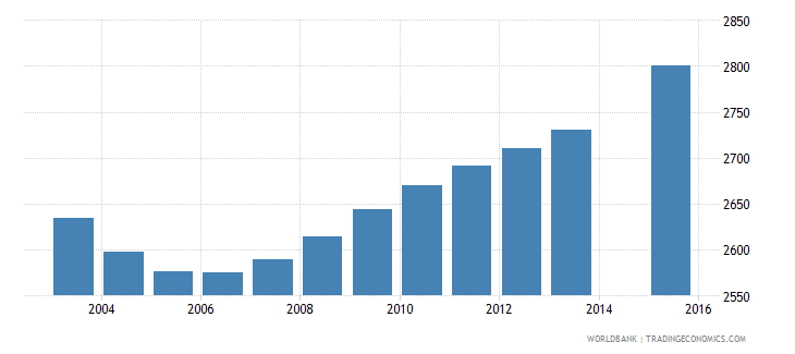 luxembourg population age 1 female wb data