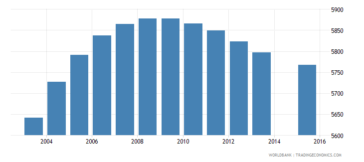 luxembourg population age 10 total wb data