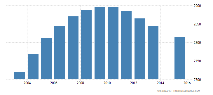 luxembourg population age 11 female wb data