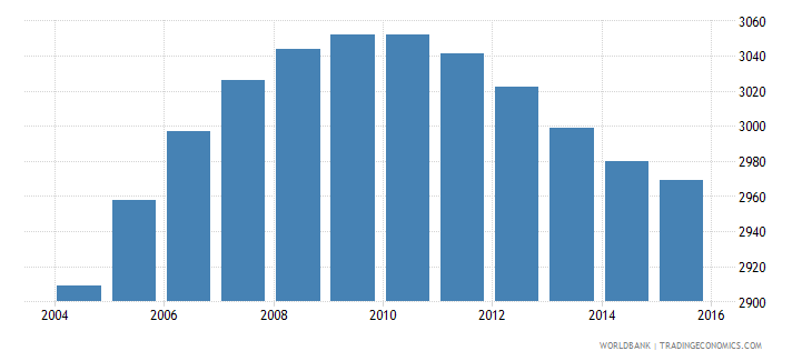 luxembourg population age 11 male wb data
