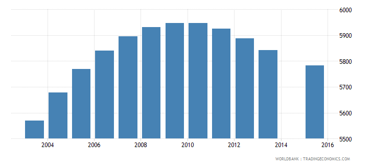 luxembourg population age 11 total wb data