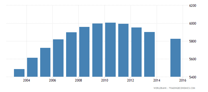 luxembourg population age 12 total wb data
