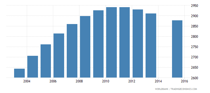 luxembourg population age 13 female wb data