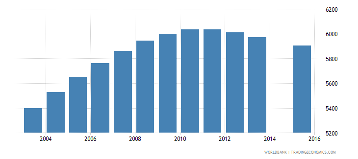 luxembourg population age 13 total wb data