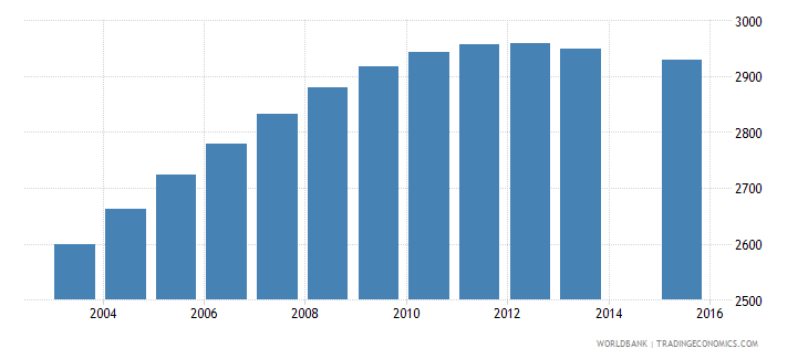 luxembourg population age 14 female wb data