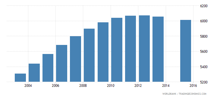 luxembourg population age 14 total wb data