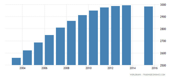 luxembourg population age 15 female wb data