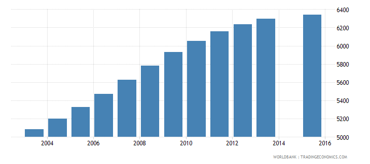 luxembourg population age 17 total wb data