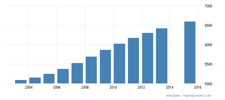 luxembourg population age 20 total wb data