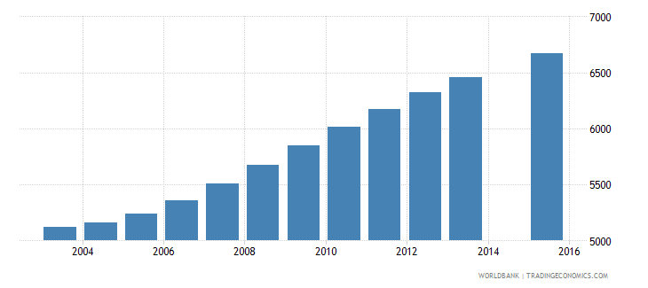 luxembourg population age 21 total wb data
