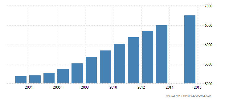 luxembourg population age 22 total wb data