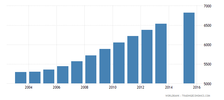 luxembourg population age 23 total wb data