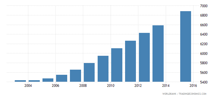 luxembourg population age 24 total wb data