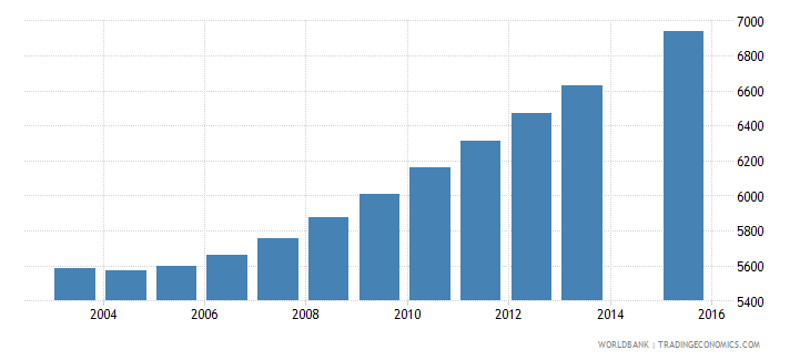 luxembourg population age 25 total wb data
