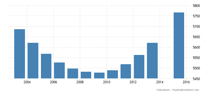 luxembourg population age 3 total wb data