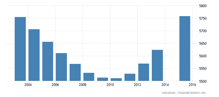 luxembourg population age 4 total wb data