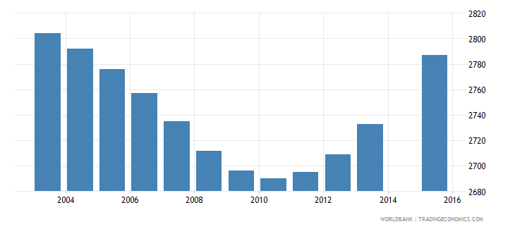 luxembourg population age 5 female wb data