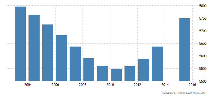 luxembourg population age 5 total wb data