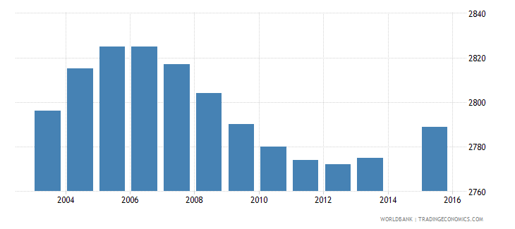 luxembourg population age 8 female wb data
