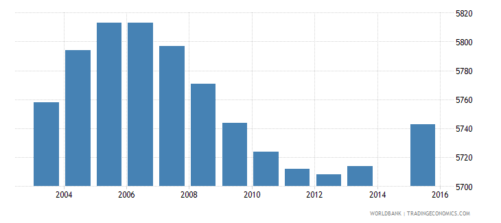 luxembourg population age 8 total wb data