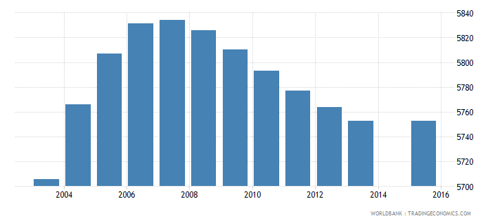 luxembourg population age 9 total wb data