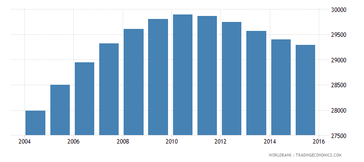 luxembourg population ages 10 14 total wb data