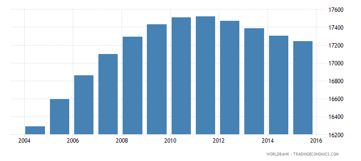 luxembourg population ages 10 15 female wb data