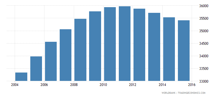 luxembourg population ages 10 15 total wb data