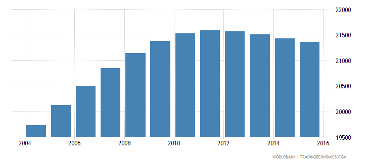 luxembourg population ages 10 16 male wb data