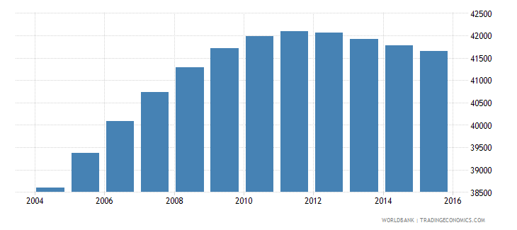 luxembourg population ages 10 16 total wb data