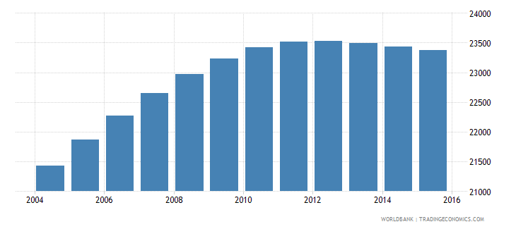 luxembourg population ages 10 17 female wb data