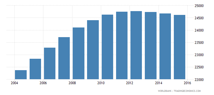 luxembourg population ages 10 17 male wb data