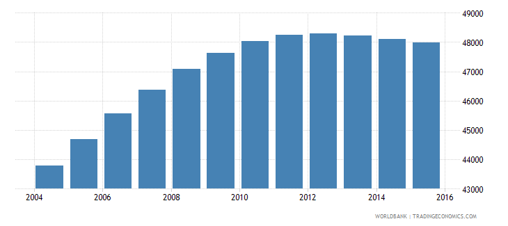 luxembourg population ages 10 17 total wb data