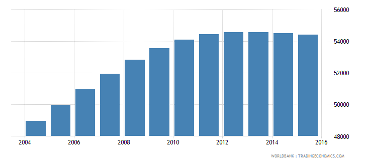 luxembourg population ages 10 18 total wb data