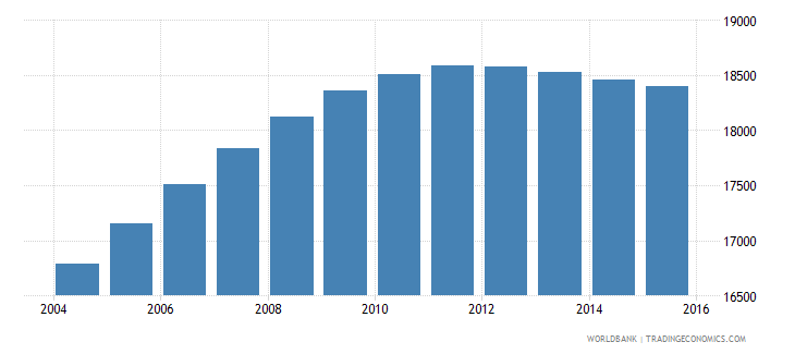 luxembourg population ages 11 16 male wb data