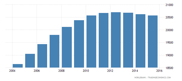 luxembourg population ages 11 17 female wb data
