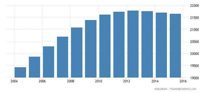 luxembourg population ages 11 17 male wb data