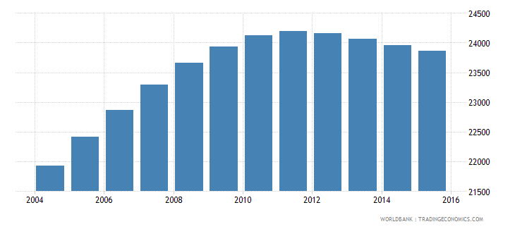 luxembourg population ages 12 15 total wb data