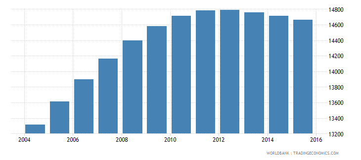 luxembourg population ages 12 16 female wb data