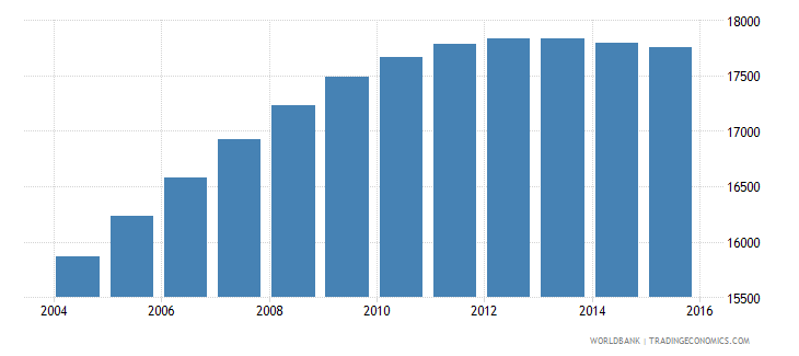 luxembourg population ages 12 17 female wb data