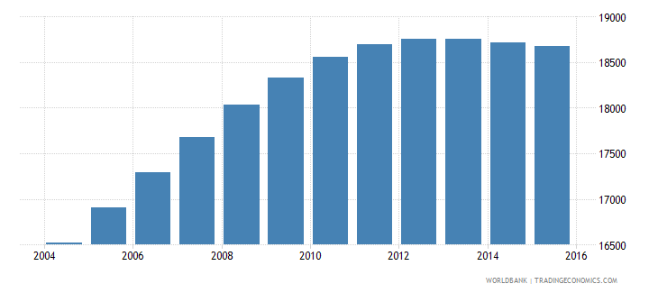 luxembourg population ages 12 17 male wb data